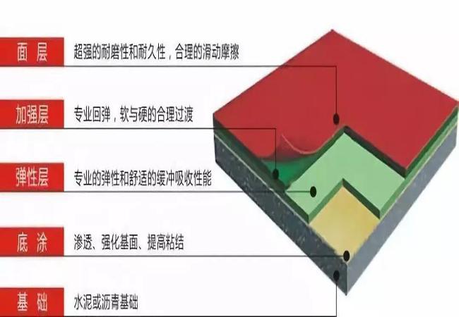 广东硅PU球场材料施工